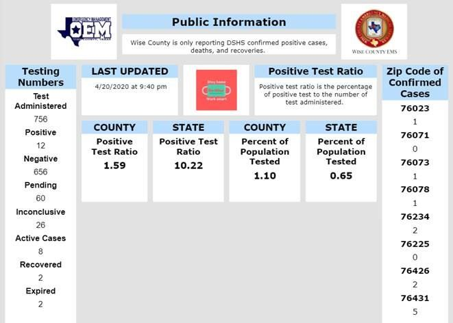 county data reported 4-20-2020